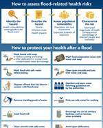 health-floodmanagement_150px