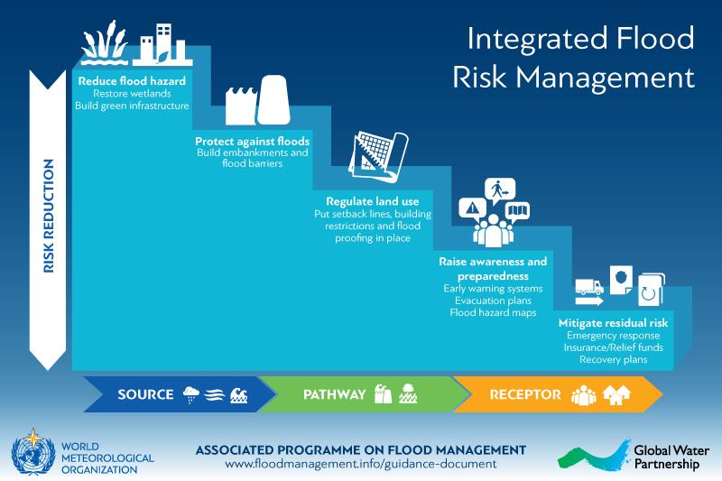Integrated Flood Risk Management Cascade Apfm